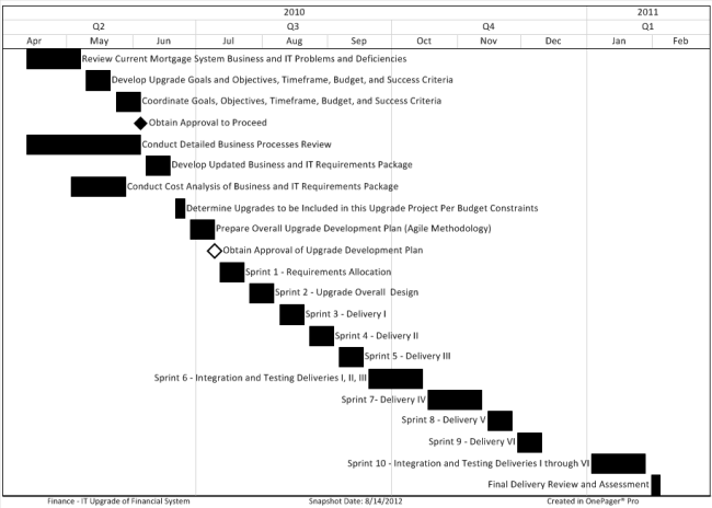 Gantt chart with no color