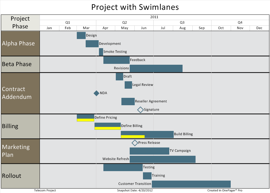 Practices for Project Reporting  Swimlanes  Part 36  OnePager Blog JRWMTRgU