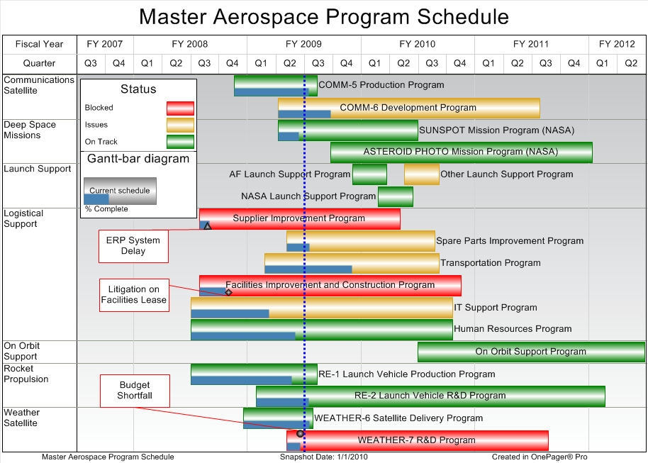master_aerospace_program_schedule