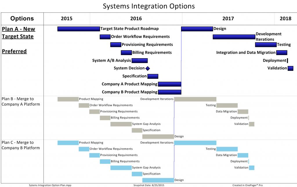 Systems Integration Options