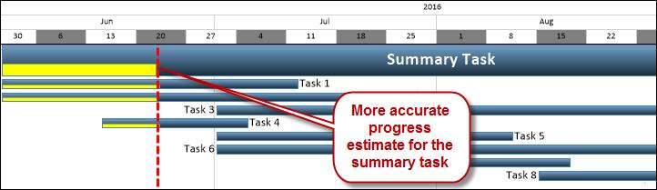 Summary Progress4