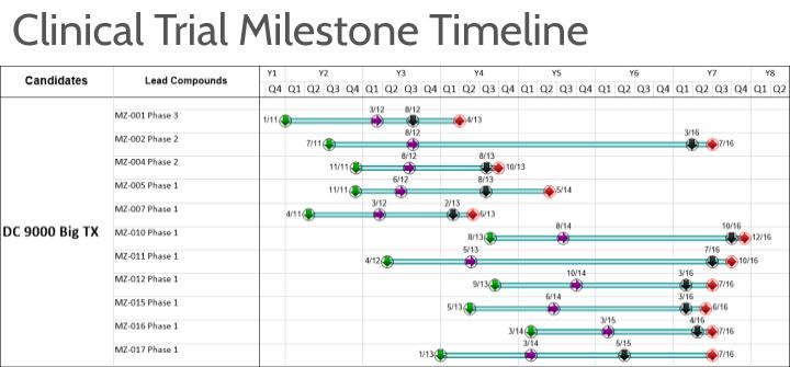 Clinical Trial Gantt Chart