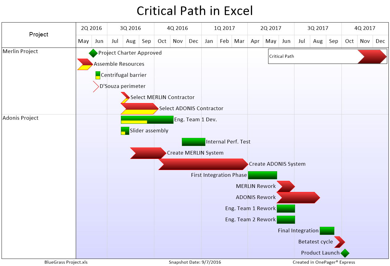 critical-path-in-excel