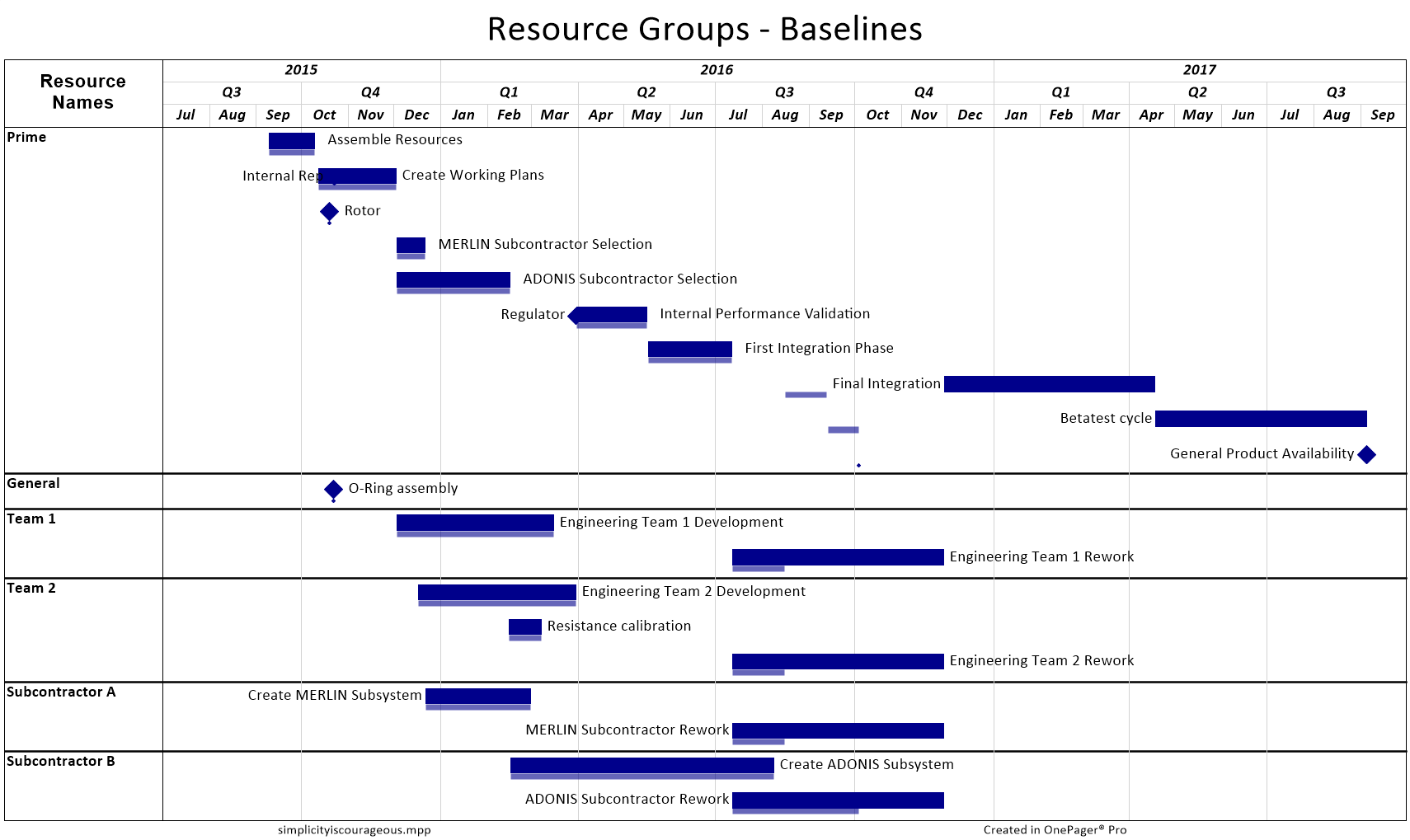 resource-grouping-baselines
