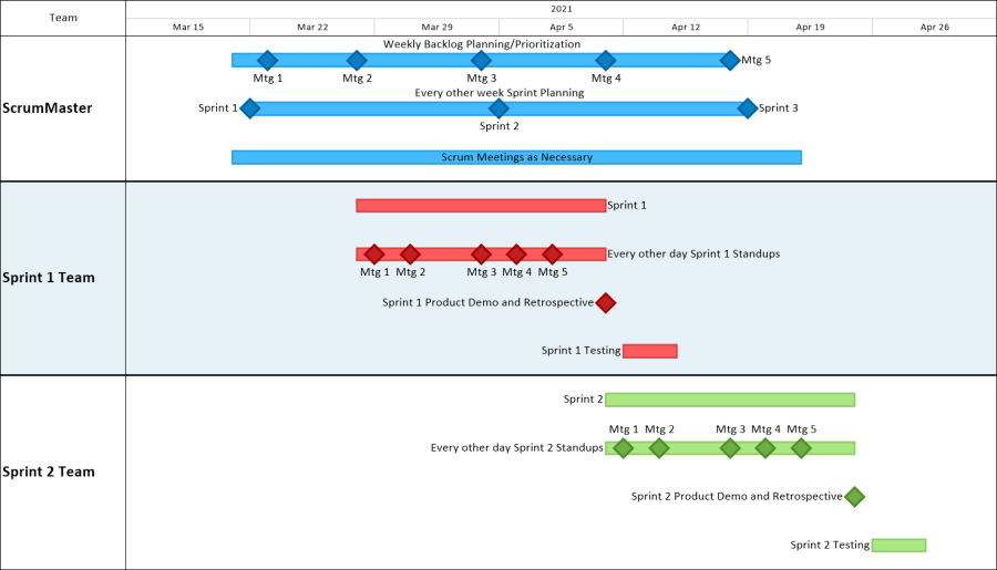 Agile Sprint Schedules From Microsoft Excel OnePager Express - Meeting timeline template