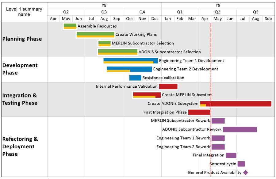 project plan gantt chart timeline maker pro the