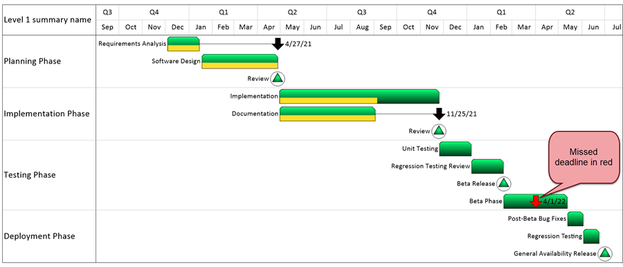 Deadlines on a gantt chart onepager pro onepager pros easy import wizard creates gantt charts and timelines in seconds ccuart Choice Image
