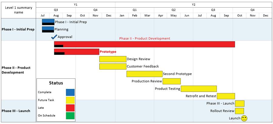 project status update