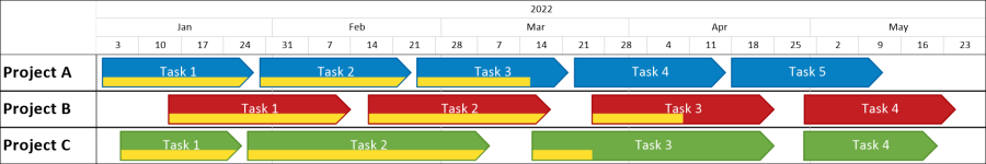 multi project timeline in excel onepager express