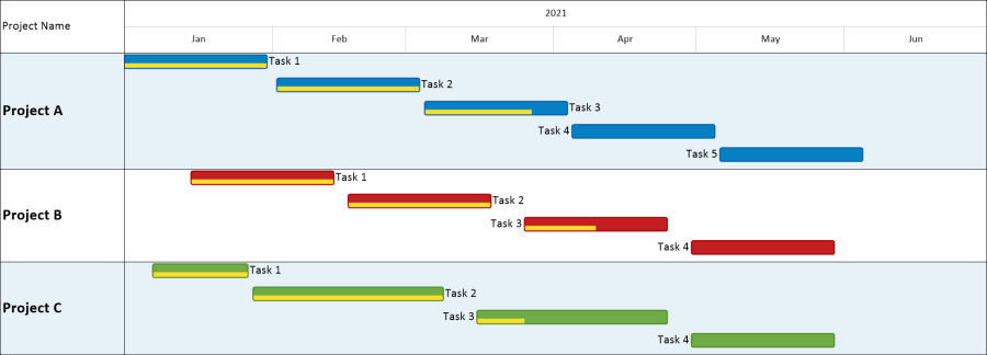 Excel Gantt Chart For Multiple Projects Onepager Express