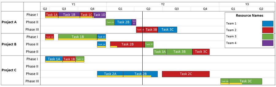 Presenting Multiple Project Timelines In A Ppm Environment