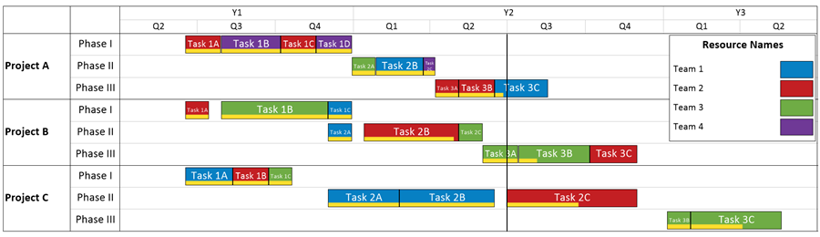 Presenting Multiple Project Timelines in a PPM Environment – Project Timelines