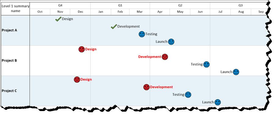 microsoft project portfolio stoplight report onepager pro