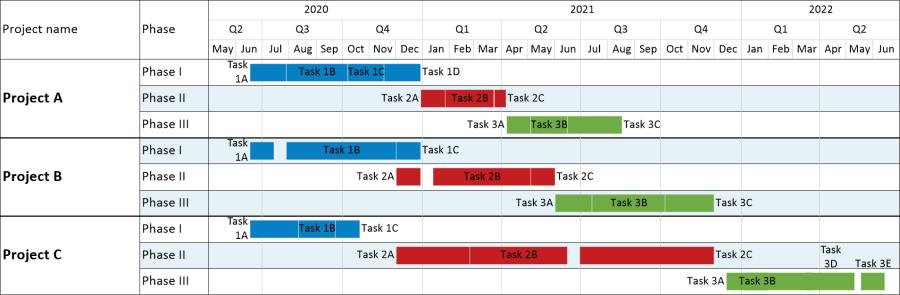 Project Server Timeline – Project Timeline