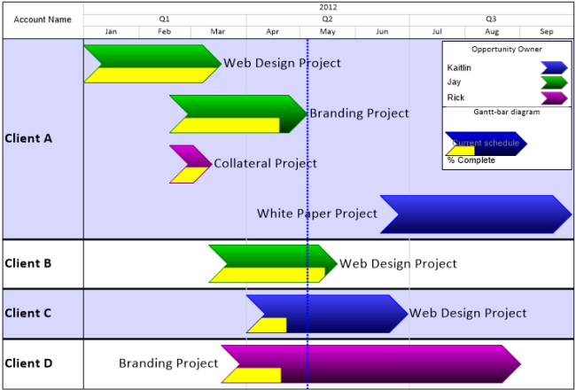 create a salesforce project plan in excel onepager express