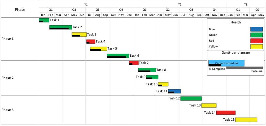 swimlane timeline template