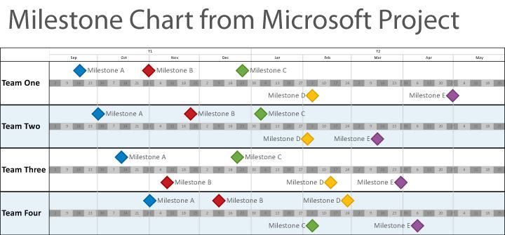 Timeline Software for Smartsheet, Primavera P6, Microsoft