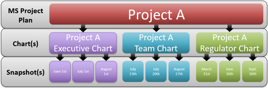 Hierarchy of Project Views and Snapshots as used in OnePager project presentation software.