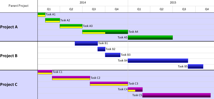 download download gantt chart template pro
